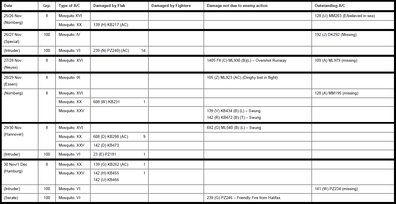 1944-11-25 - Summary of Aircraft Damaged on Ops