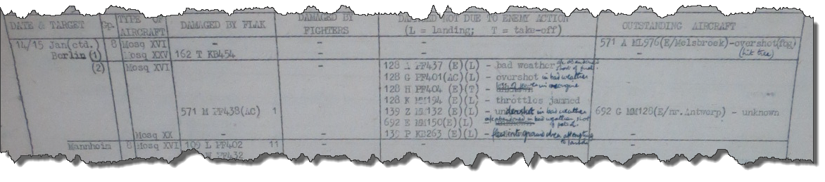 1945-01-14 - Summary of Aircraft Damaged on Operations